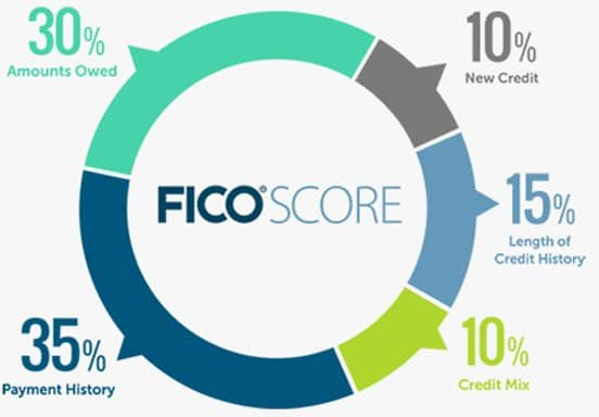 Graphic of FICO Score Chart Showing Score Influences