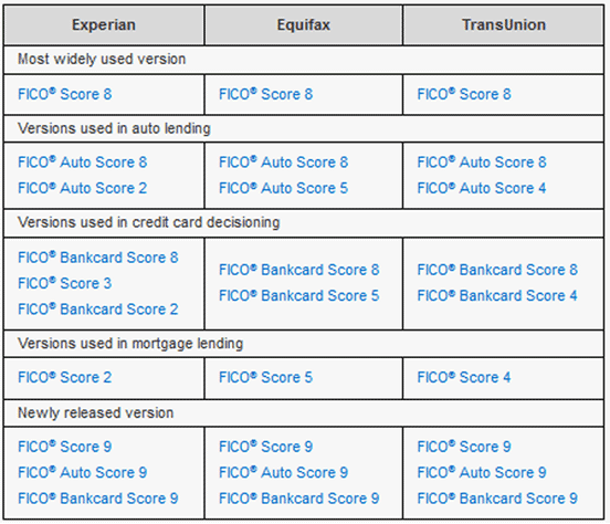 Table of FICO Scores