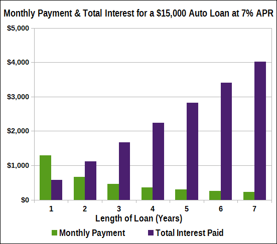 Graph of Auto Loan Monthly Payment & Total Interest By Term Length