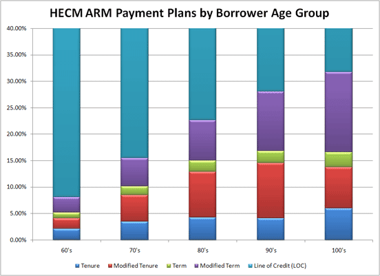 Reverse Market Insight Chart of HECM Payment Plans