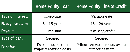 Chart Showing Home Equity Loan vs. Line of Credit Comparison