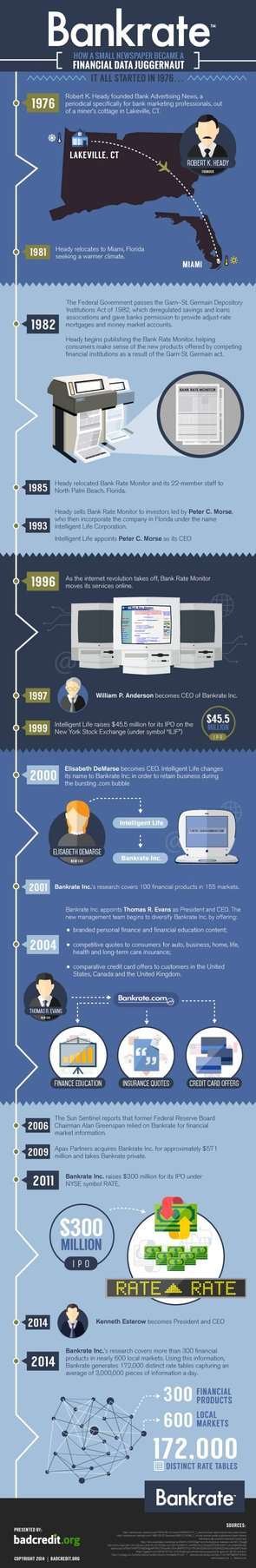 History of Bankrate Infographic