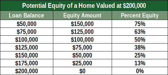 Chart of Potential Home Equity Values