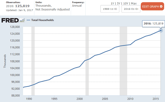 FRED Graph of Total US Households