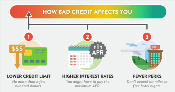 How bad credit affects you image