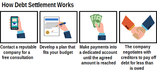 Graphic Showing How Debt Settlement Works