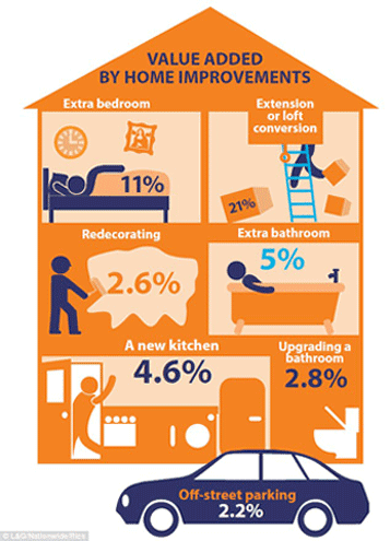 Graphic Showing Home Improvement Values