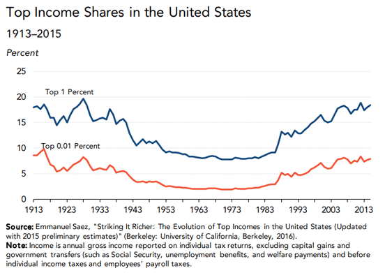 A graph from the report on top income shares in the US