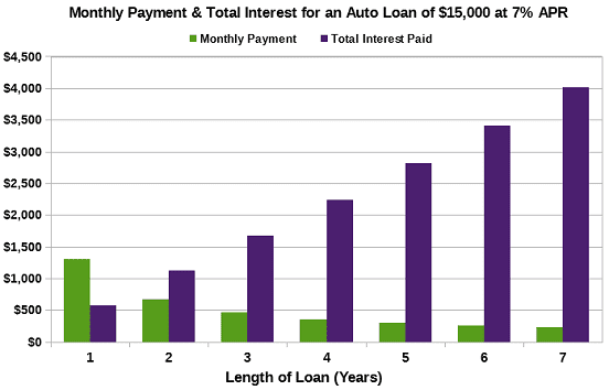 Graph of Monthly Payments vs. Interest Fees