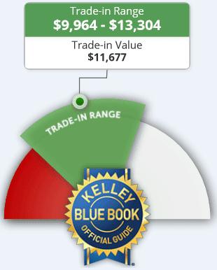 Screenshot of a Kelly Blue Book Estiamte