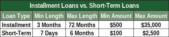 Chart Comparing Short-Term and Installment Loans