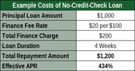 Example APR Calculation for Short-Term Loan