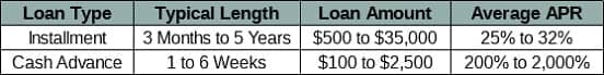 Table of Short-Term and Long-Term Loan Averages