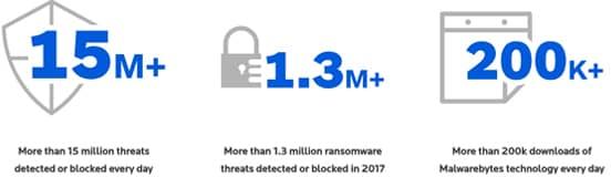 Screenshot of Statistics from the Malwarebytes Homepage