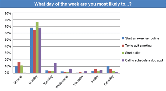 Chart from the Meatless Monday site