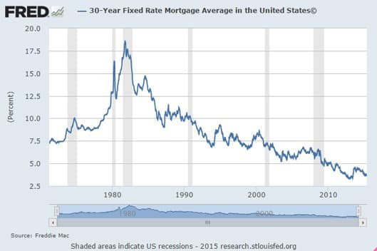 Fixed-Rate Mortgage History Graph