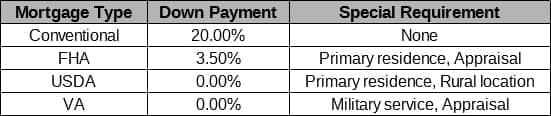Table of Various Mortgage Types