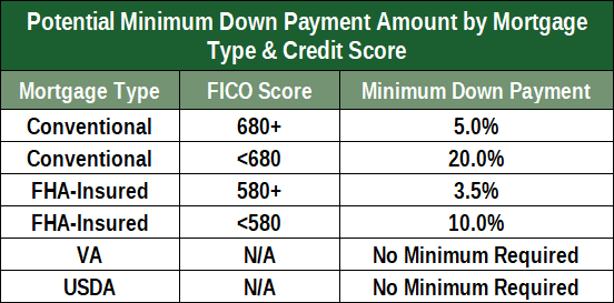 Table of Minimum Down Payments by Mortgage Type & Credit Score