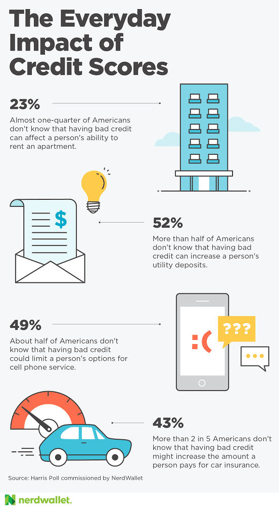 NerdWallet Bad Credit Survey Infographic