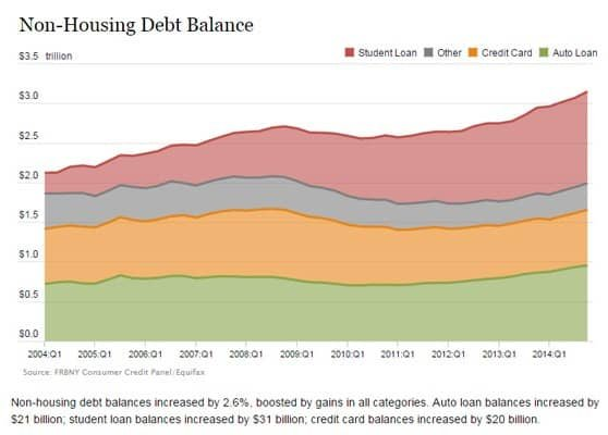 The Federal Reserve Bank of New York's Q4 2014 Household Debt and Credit Report