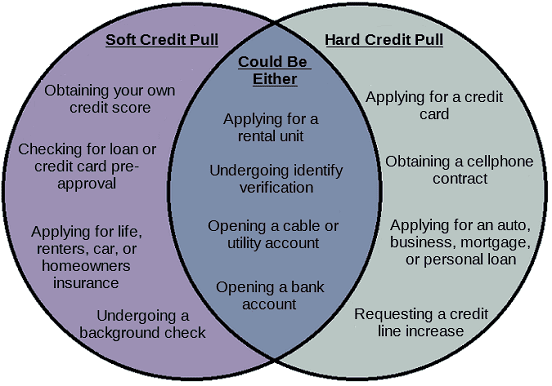 Credit Pull Types Diagram