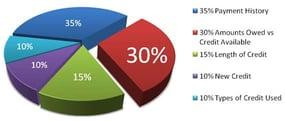 FICO credit score chart