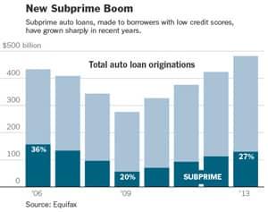Subprime Auto Loans Chart