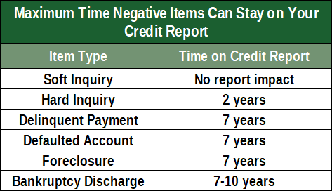 Chart Showing Time Items Take to Age Off a Credit Report