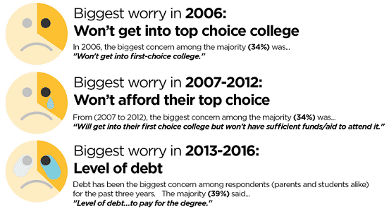screenshot of princeton review survey on worry