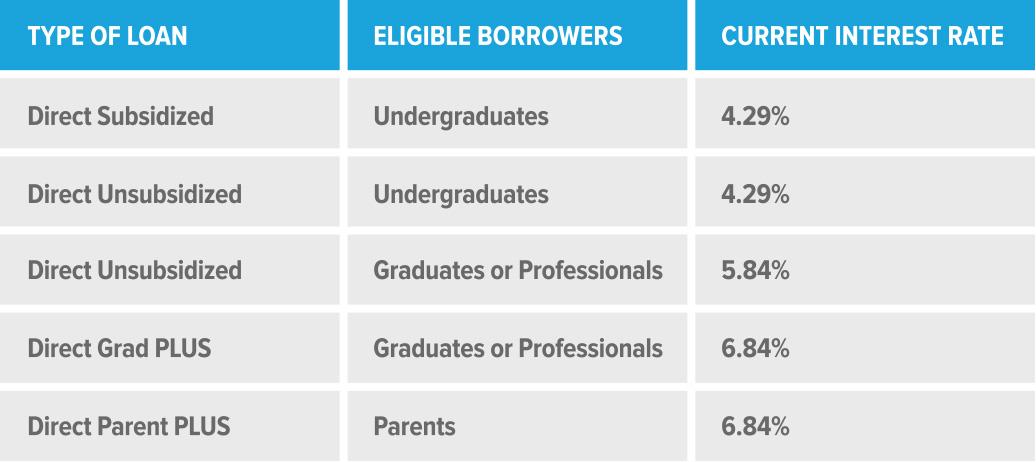 Federal Student Loan Breakdown