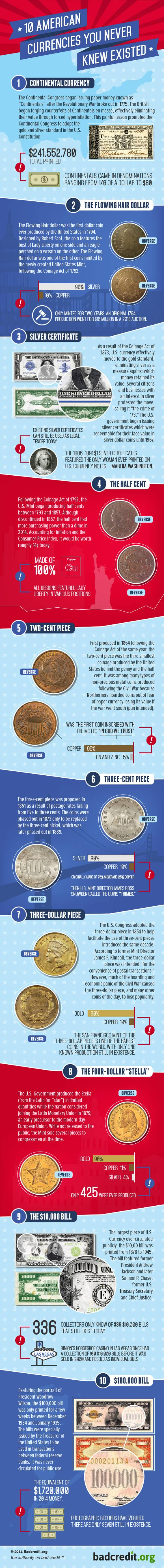 10 American Currencies You Never Knew Existed