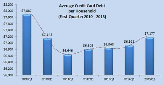 Graph depicting average card debt per household
