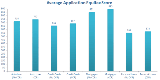 Screenshot of the Average Application Equifax Score from GetCreditScore