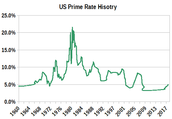 Graph of the US Prime Rate