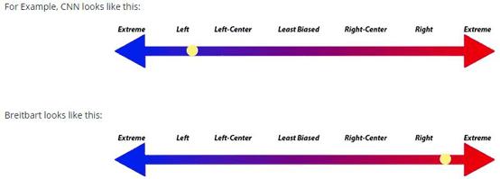 Bias Scale