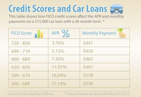 Chart of Auto Loan APRs Associated with Credit Scores