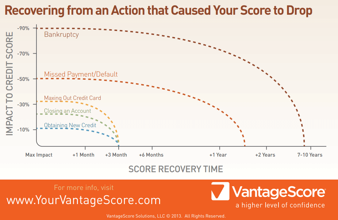 VantageScore Credit Recovery Graph