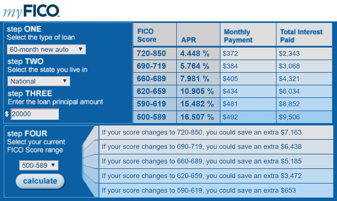 Screenshot of myFICO Auto Loan Rate Estimator