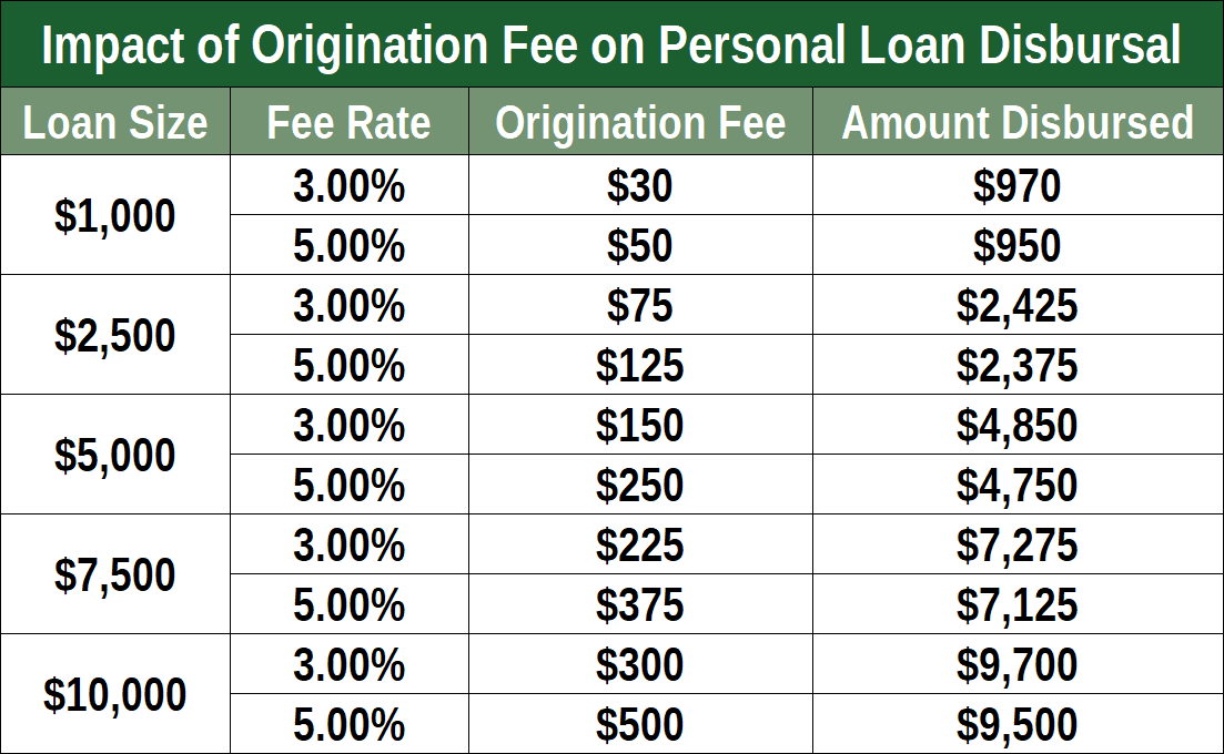 Chart of Origination Fees by Loan Size