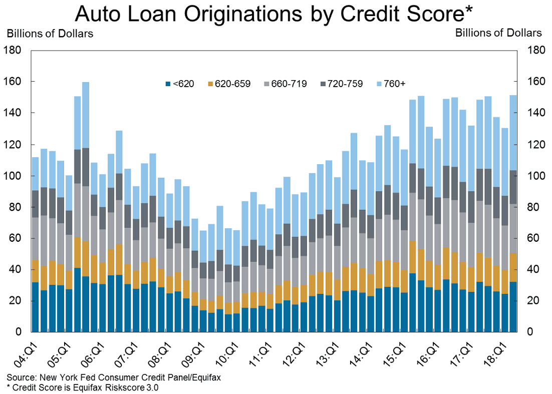 Screenshot of Federal Reserve Auto Loan Origination Data