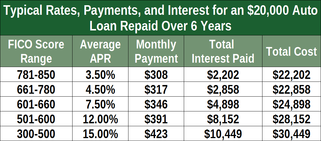 Chart of Interest Rate Impact on Monthly Auto Loan Payments