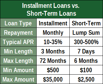 Installment vs Short-Term Loans