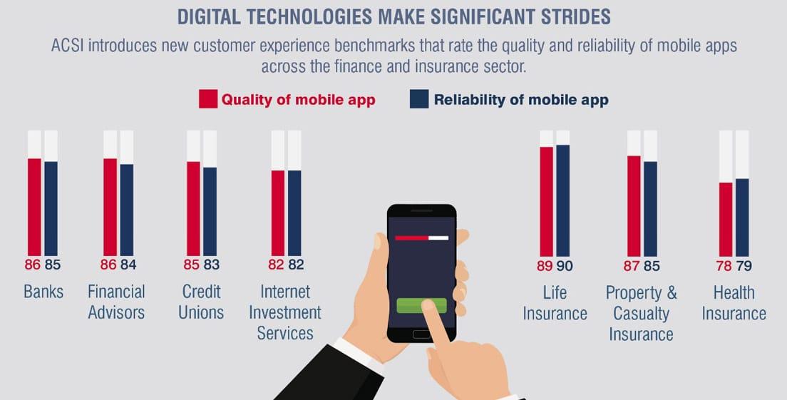 Screenshot of ACSI graph on digital technology and finance