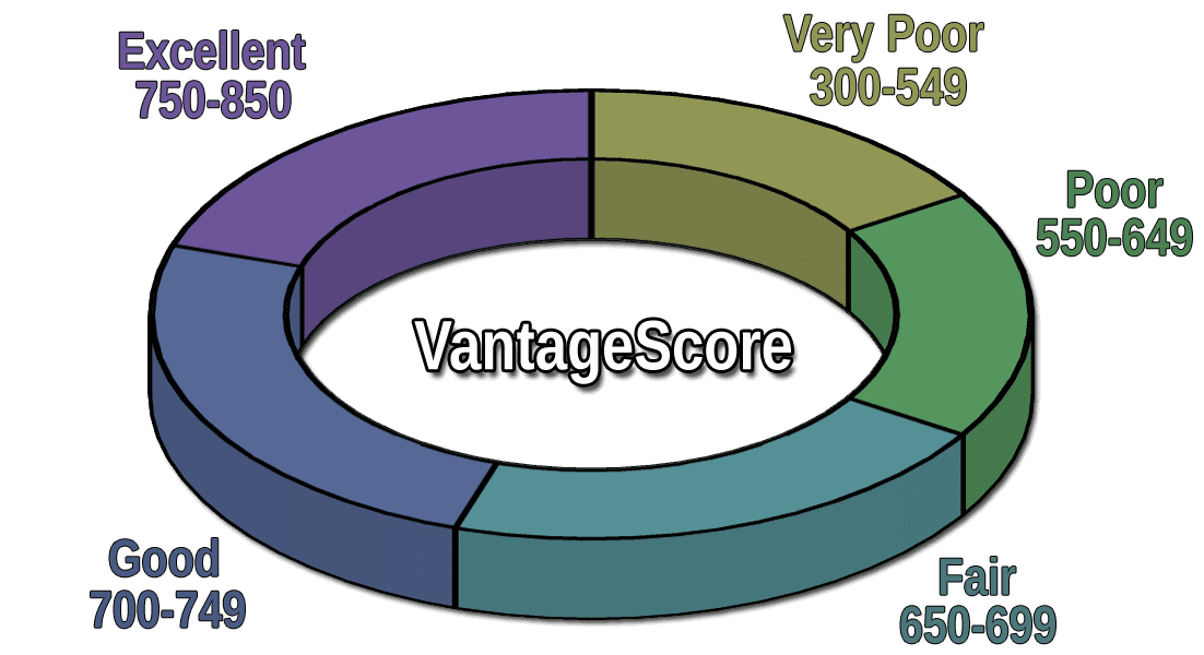 score credit experian 500 boost fico bad range vantagescore cards scores mind scoring installment poor badcredit loan