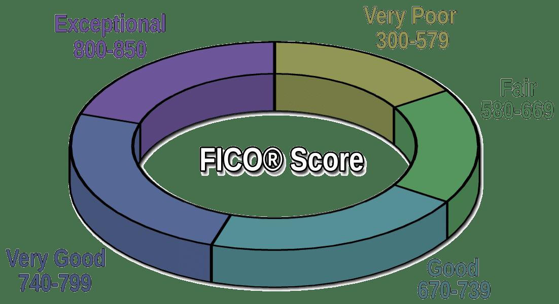 FICO® Score Range