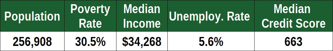 Financial Stats for Buffalo, NY
