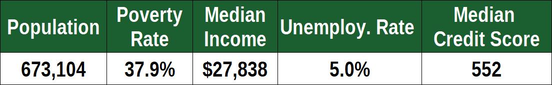 Financial Stats for Detroit, MI
