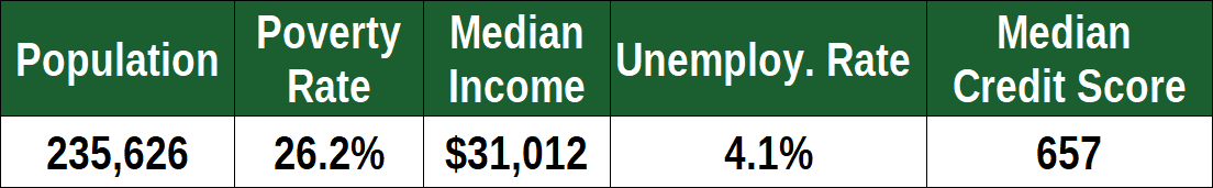Financial Stats for Hialeah, FL