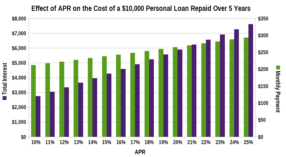 APR Impact on Personal Loans
