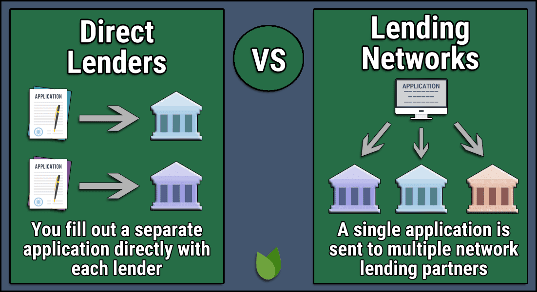 Direct Lenders vs Lending Networks